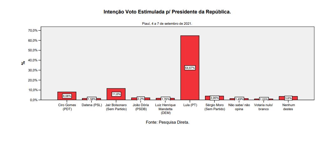 Lula aparece em primeiro na pesquisa Amostragem (Foto: Reprodução)