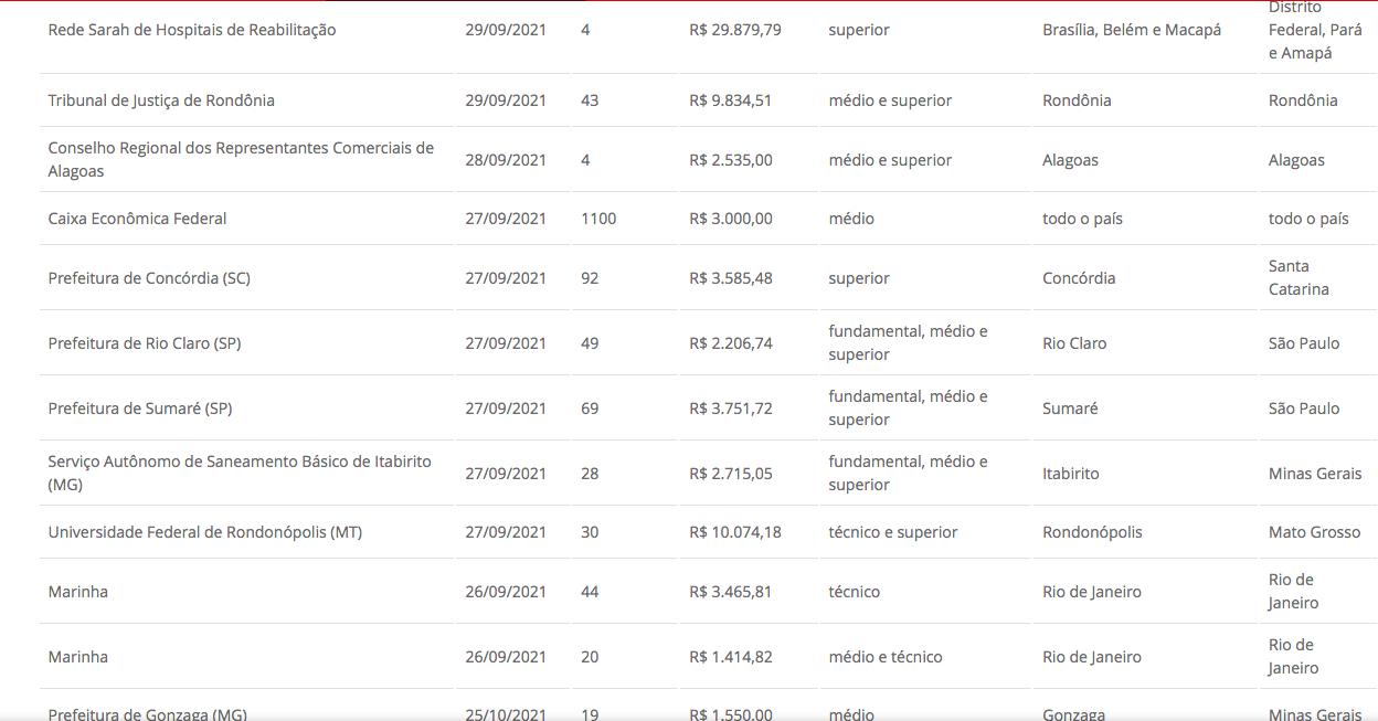 País tem 115 concursos com inscrições abertas com salários até R$ 29,9 mil  - Imagem 3