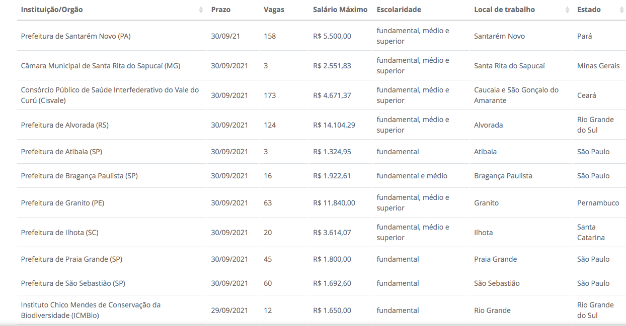 País tem 115 concursos com inscrições abertas com salários até R$ 29,9 mil  - Imagem 2