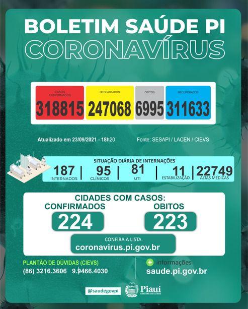 Piauí registra 3 mortes e 113 novos casos de Covid-19 em 24 horas (Foto: Sesapi)