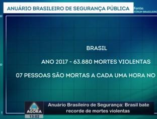Anuário Brasileiro de Segurança: Brasil bate recorde de mortes violentas